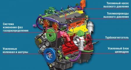 Устройство турбированного двигателя